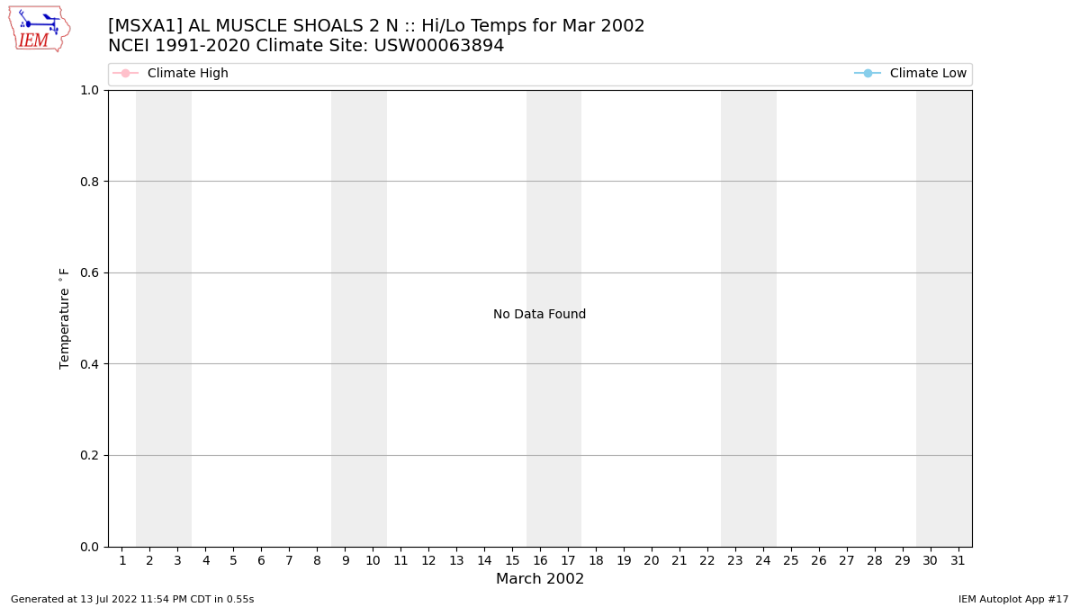 Iem Msxa1 Data Calendar For March 2002